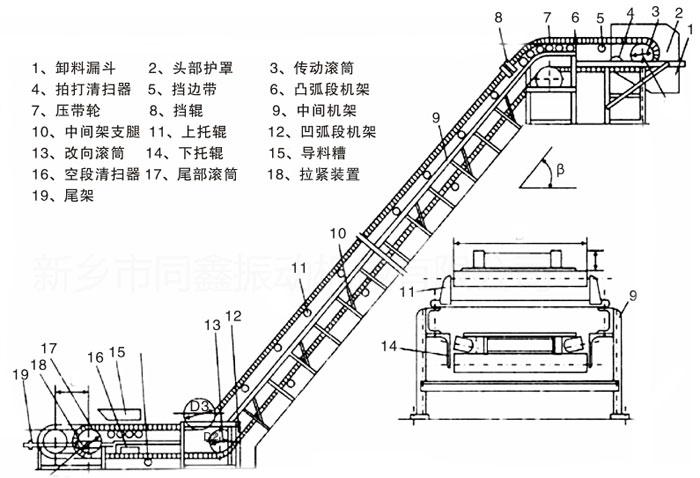 结构示意图:   1, 大倾角皮带输送机(挡边带式输送机